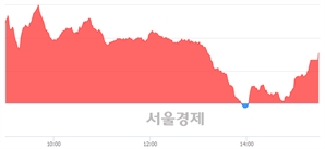 [마감 시황] 개인 매수 우위.. 코스닥 594.65(▲3.08, +0.52%) 상승 마감