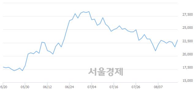 코야스, 전일 대비 7.83% 상승.. 일일회전율은 0.78% 기록