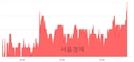 <코>하림, 3.13% 오르며 체결강도 강세 지속(162%)