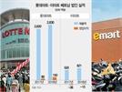 이마트, 다시 베트남 진격..4,600억 베팅