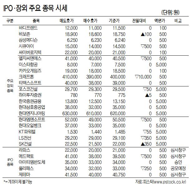 [표]IPO·장외 주요 종목 시세(8월 19일)