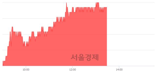 유현대로템, 5.35% 오르며 체결강도 강세 지속(197%)