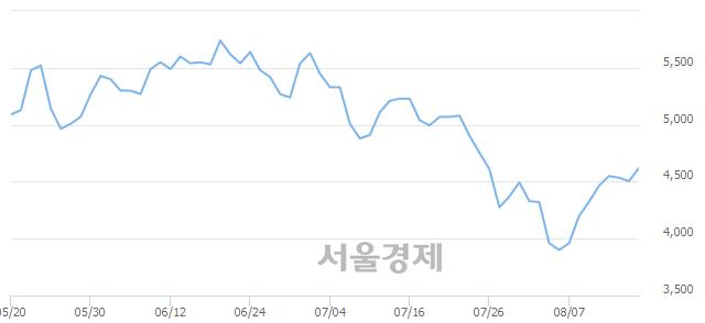 유혜인, 3.33% 오르며 체결강도 강세 지속(174%)