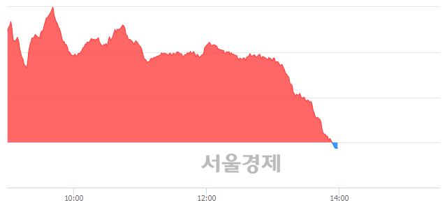 오후 2:00 현재 코스닥은 44:56으로 매수우위, 매수강세 업종은 금융업(0.11%↓)