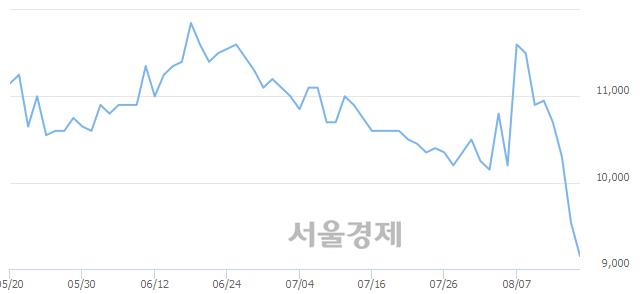 유무학, 장중 신저가 기록.. 9,520→9,120(▼400)