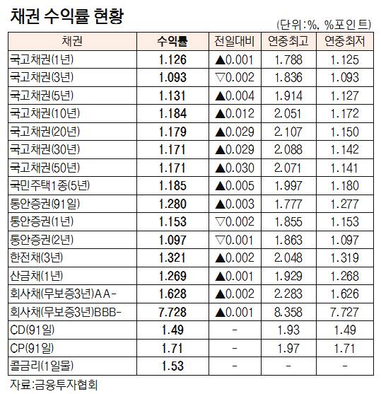 [표]채권 수익률 현황(8월 19일)