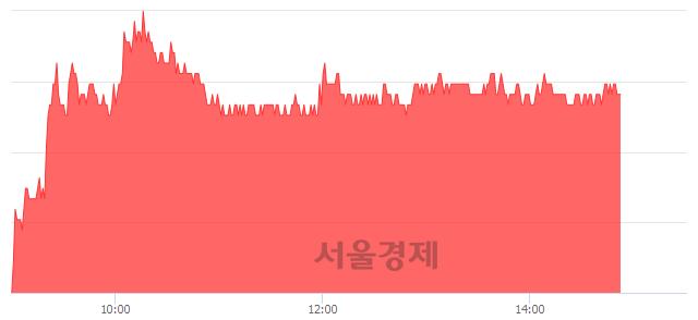 유OCI, 3.69% 오르며 체결강도 강세 지속(128%)