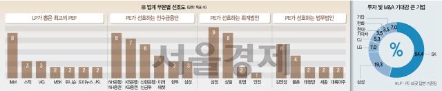 [시그널] IMM PE·NH證·삼정KPMG·김앤장…'M&A시장 최고 파트너'