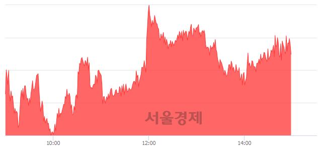 오후 3:00 현재 코스피는 52:48으로 매도우위, 매도강세 업종은 의료정밀업(1.36%↓)