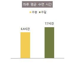 서울시민은 주중엔 '집돌·집순이' 주말엔 '야외 인싸'