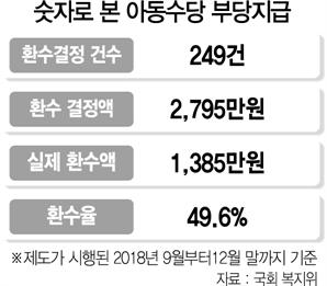 [단독]부당 아동수당 적발해놓고 절반이상 환수 못한 복지부