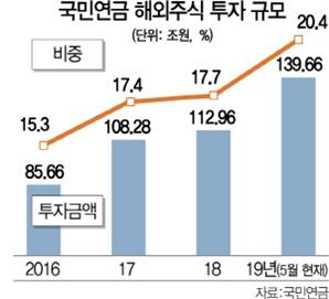 국민연금 '해외주식 직구' 140조 넘었다...비중 20%로 증가