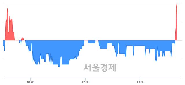 코멜파스, 3.23% 오르며 체결강도 강세로 반전(109%)