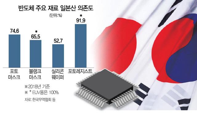 한국견제? 日, 美 반도체 소재사업 M&A 나서