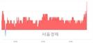 <코>시큐브, 3.32% 오르며 체결강도 강세 지속(125%)