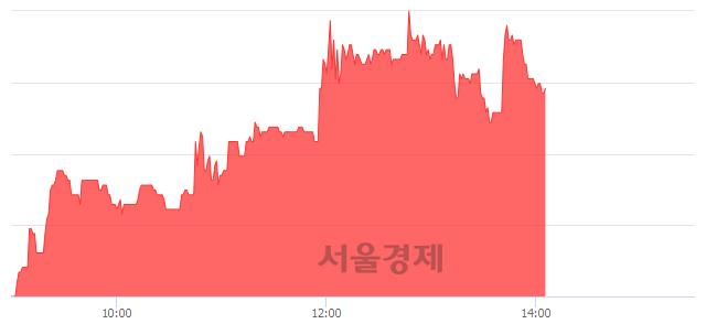 코디케이락, 4.89% 오르며 체결강도 강세 지속(162%)