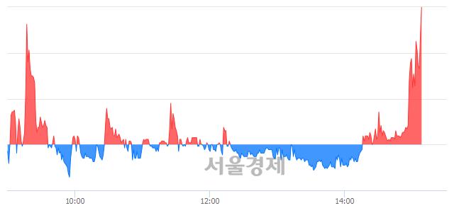 코우리넷, 전일 대비 7.37% 상승.. 일일회전율은 25.70% 기록