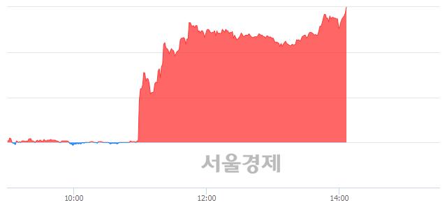 코두올산업, 상한가 진입.. +29.93% ↑