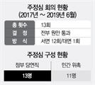 """'주정심' 운영은 폐쇄적 국토부, 분양가심의엔 """"투명성 높여라"""""""
