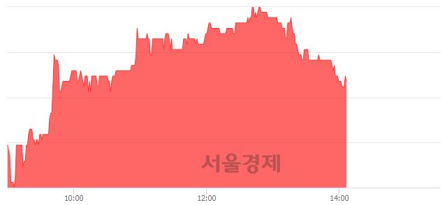 유황금에스티, 3.08% 오르며 체결강도 강세 지속(103%)