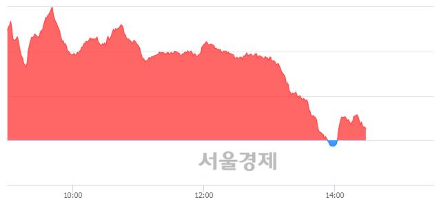 오후 2:30 현재 코스닥은 46:54으로 매수우위, 매도강세 업종은 정보기기업(0.94%↑)