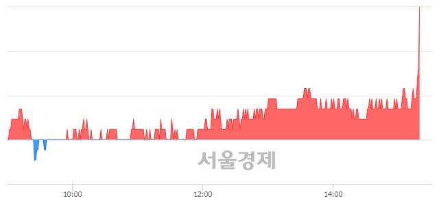 유한국토지신탁, 3.17% 오르며 체결강도 강세로 반전(100%)