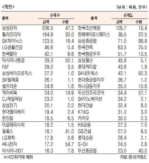 [표]유가증권 기관·외국인·개인 순매수·도 상위종목(8월 19일)