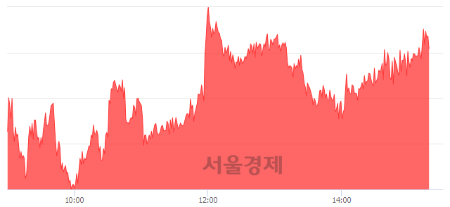 오후 3:20 현재 코스피는 50:50으로 보합세, 매도강세 업종은 전기가스업(3.33%↑)