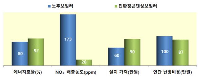 서울시, 친환경 보일러 보조금 16만원→20만원으로