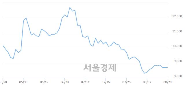 유금강공업우, 상한가 진입.. +29.46% ↑