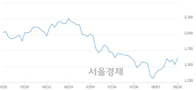 코에이디칩스, 상한가 진입.. +29.74% ↑