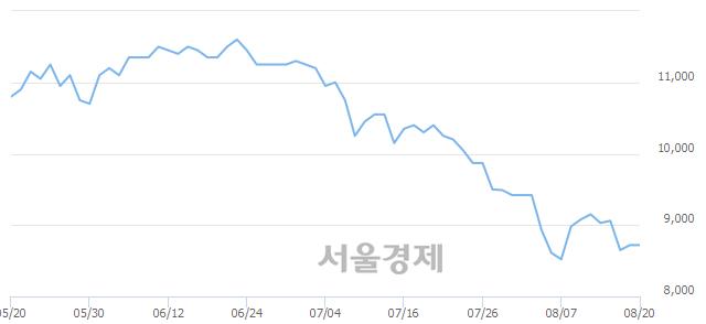 코안국약품, 상한가 진입.. +29.59% ↑