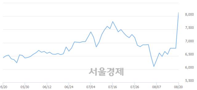 코씨앤지하이테크, 상한가 진입.. +29.90% ↑