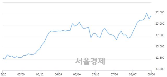 코NHN한국사이버결제, 3.28% 오르며 체결강도 강세 지속(114%)
