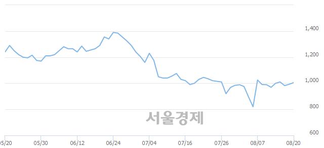 코시그네틱스, 전일 대비 8.37% 상승.. 일일회전율은 2.42% 기록
