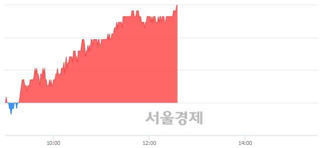 코유진테크, 전일 대비 7.05% 상승.. 일일회전율은 1.35% 기록