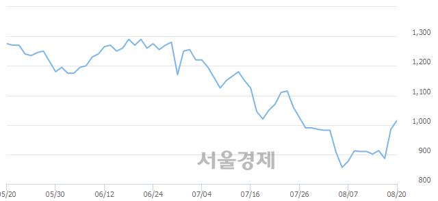 코경창산업, 15.74% 오르며 체결강도 강세 지속(419%)