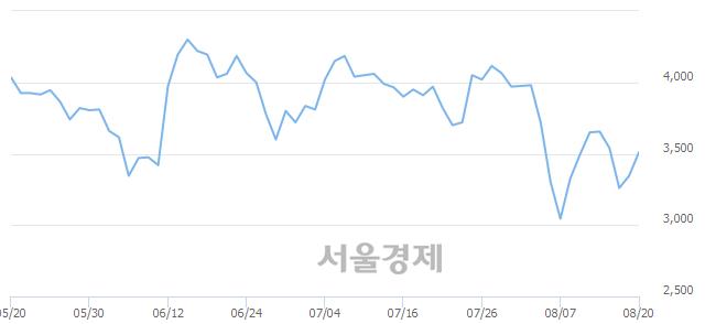 코더블유에프엠, 전일 대비 7.62% 상승.. 일일회전율은 1.52% 기록