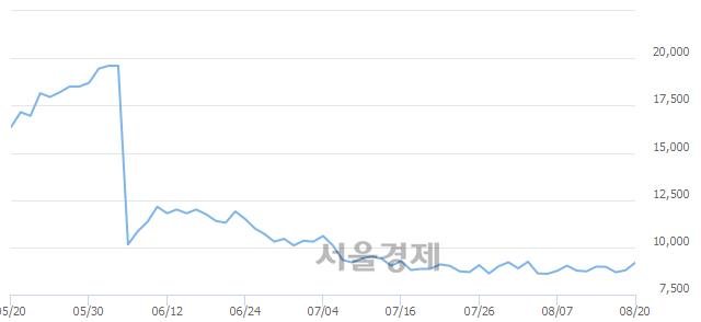 코액트로, 전일 대비 7.39% 상승.. 일일회전율은 1.85% 기록