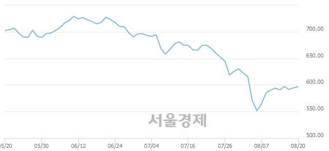 [개장 시황] 코스닥 597.15.. 개인의 순매수에 상승 출발 (▲2.50, +0.42%)