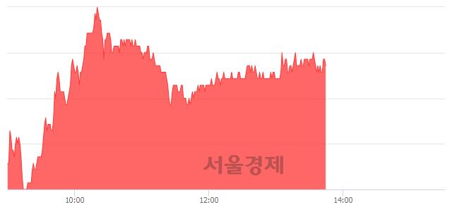 코NHN한국사이버결제, 4.68% 오르며 체결강도 강세 지속(106%)