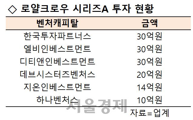 [시그널] 썸에이지 자회사 로얄크로우 역대급 시리즈A 투자 유치