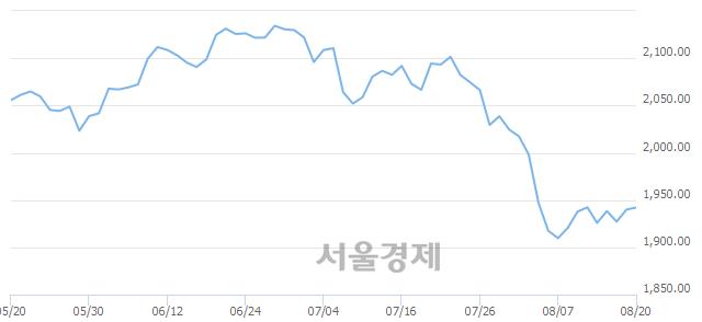 [개장 시황] 코스피 1942.99.. 개인과 외국인의 순매수에 상승 출발 (▲3.09, +0.16%)