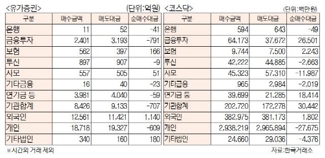 [표]투자주체별 매매동향(8월 20일)