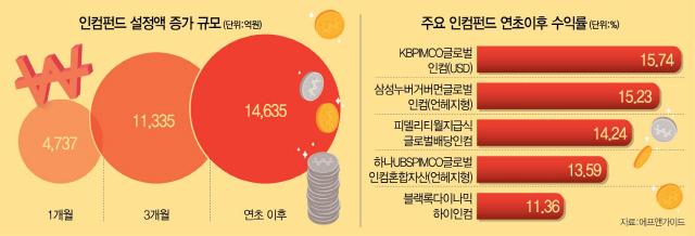 이자·배당 따박따박...'인컴펀드' 전성시대