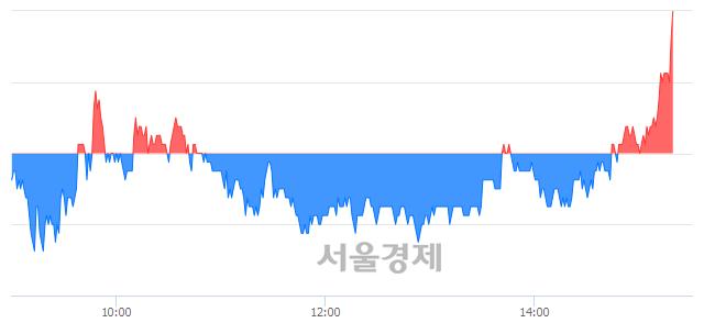 코엑사이엔씨, 3.31% 오르며 체결강도 강세로 반전(111%)