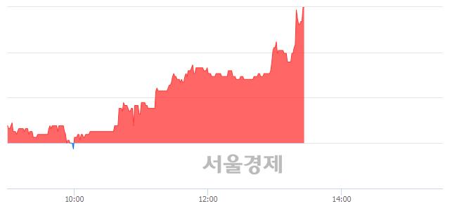 코GST, 전일 대비 7.35% 상승.. 일일회전율은 1.51% 기록
