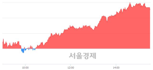 [마감 시황]  외국인 매수 우위.. 코스피 1960.25(▲20.35, +1.05%) 상승 마감