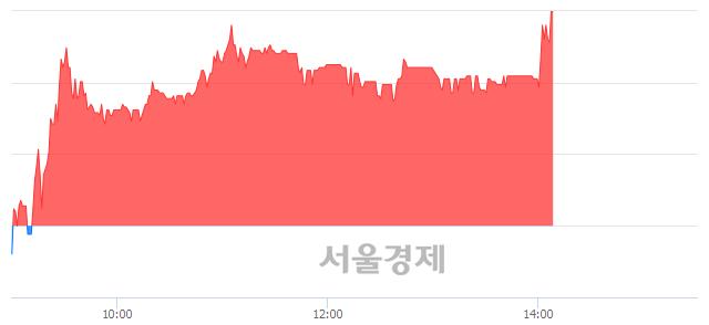 코삼진, 장중 신고가 돌파.. 9,930→10,100(▲170)