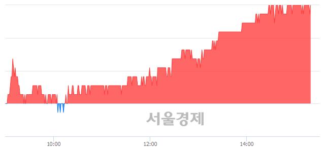 유한국조선해양, 5.34% 오르며 체결강도 강세 지속(266%)